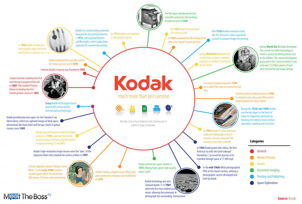 Kodak Finally Finds a Buyer for Patents