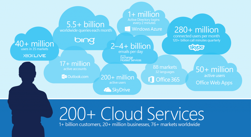 Analyzing Microsoft's Cloud Prospects