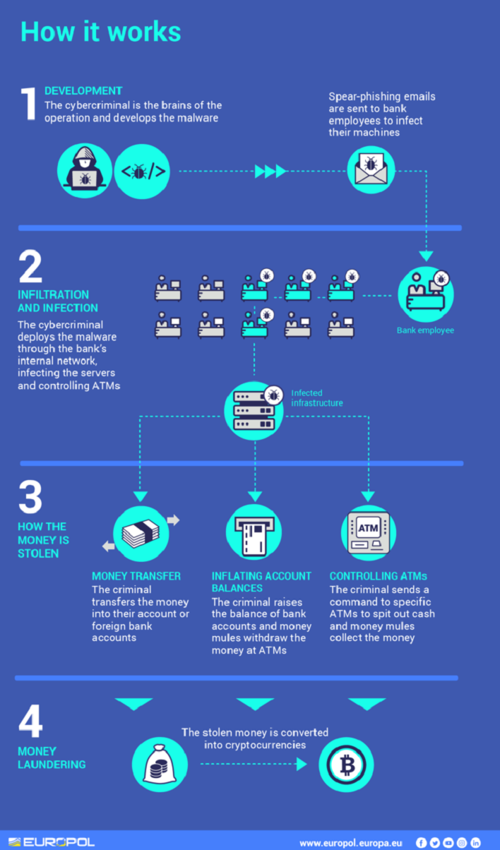 An infographic released by EuroPol detailing how the digital thieves masterminded the theft of millions.