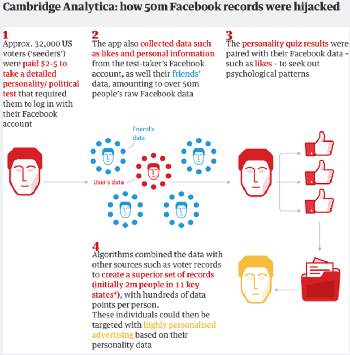 Cambridge Analytica: the stats behind the scandal.